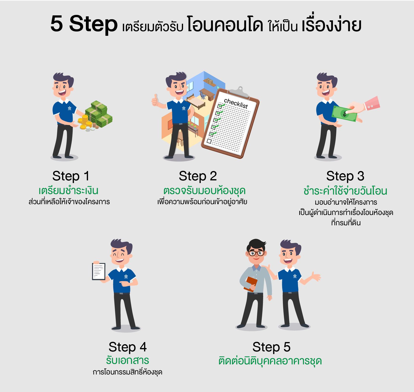 5 Step.. เตรียมตัวรับโอนคอนโดให้เป็นเรื่องง่าย